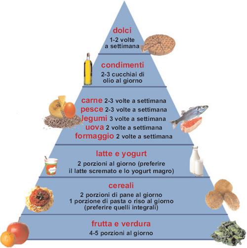 piramide-cibi