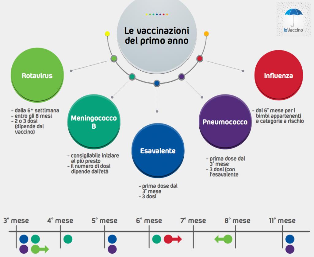 vaccini-primo-anno